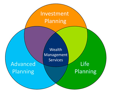 Lifestyle-Planning-Diagram-400